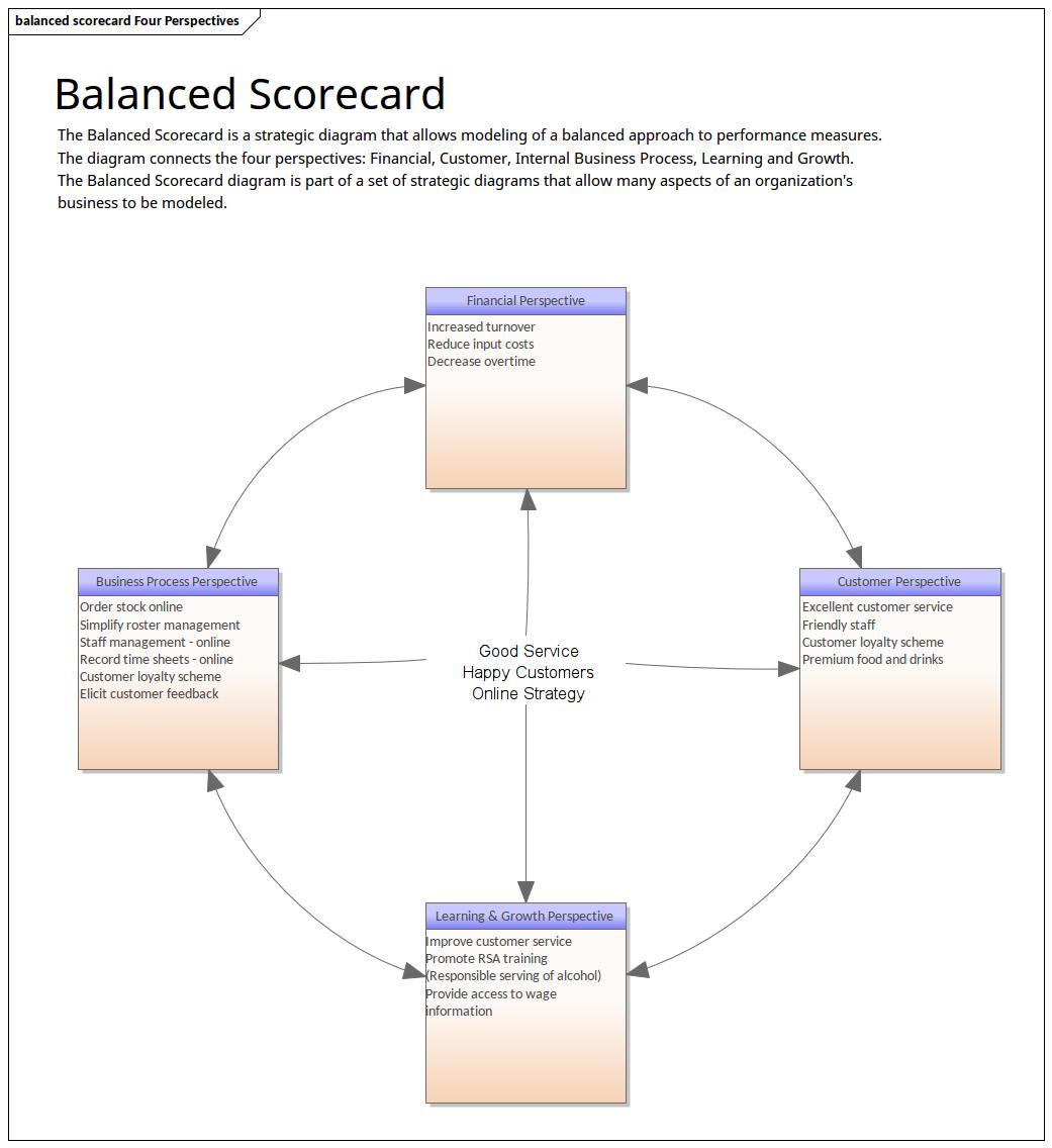 Architecture Modeling Features Enterprise Architect Diagrams Gallery