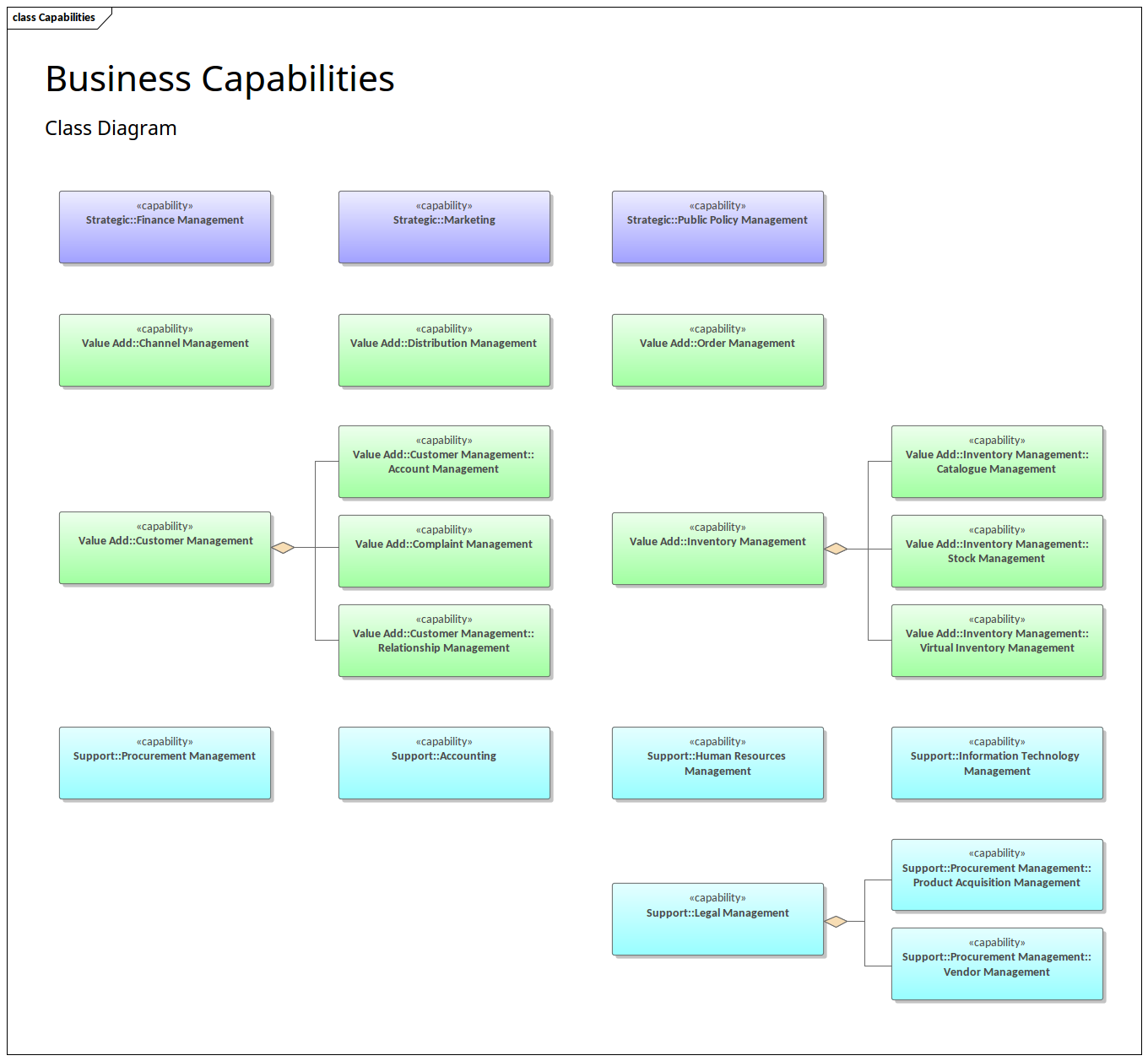 business capabilities enterprise architect diagrams gallery rh sparxsystems com