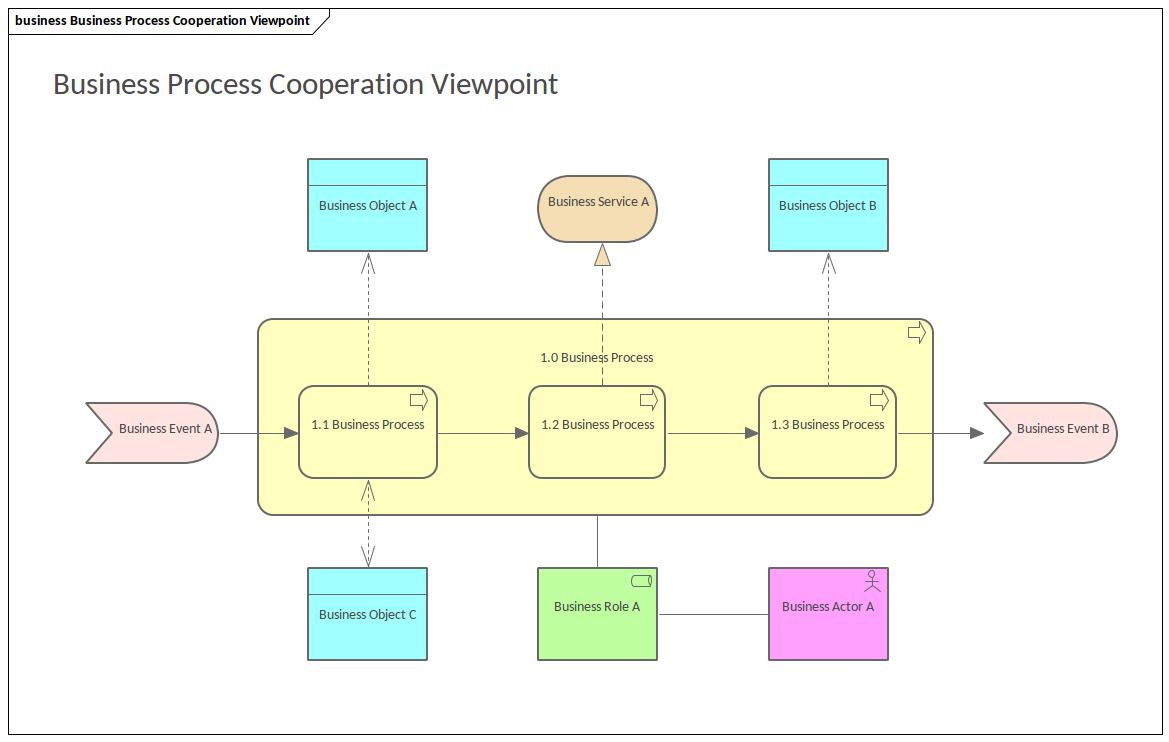 Business Process Cooperation Viewpoint