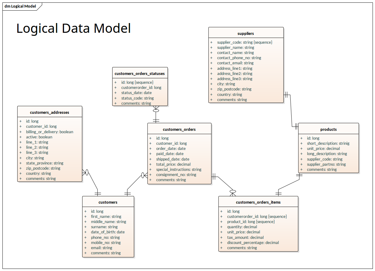 Logical Data Model Information Engineering Notation Enterprise Architect Diagrams Gallery