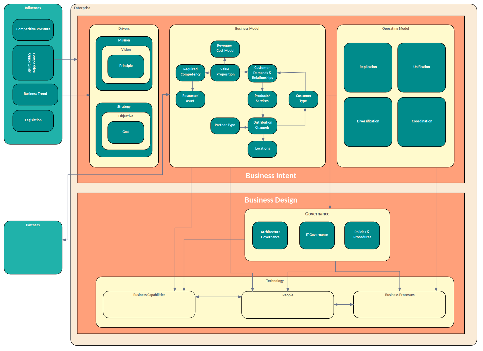 Custom Diagrams Example - Management of Enterprise Architecture