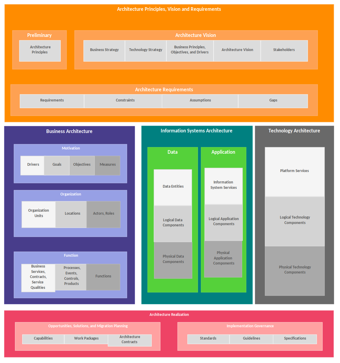 Custom Diagrams Example - Operating Model Business Architecture