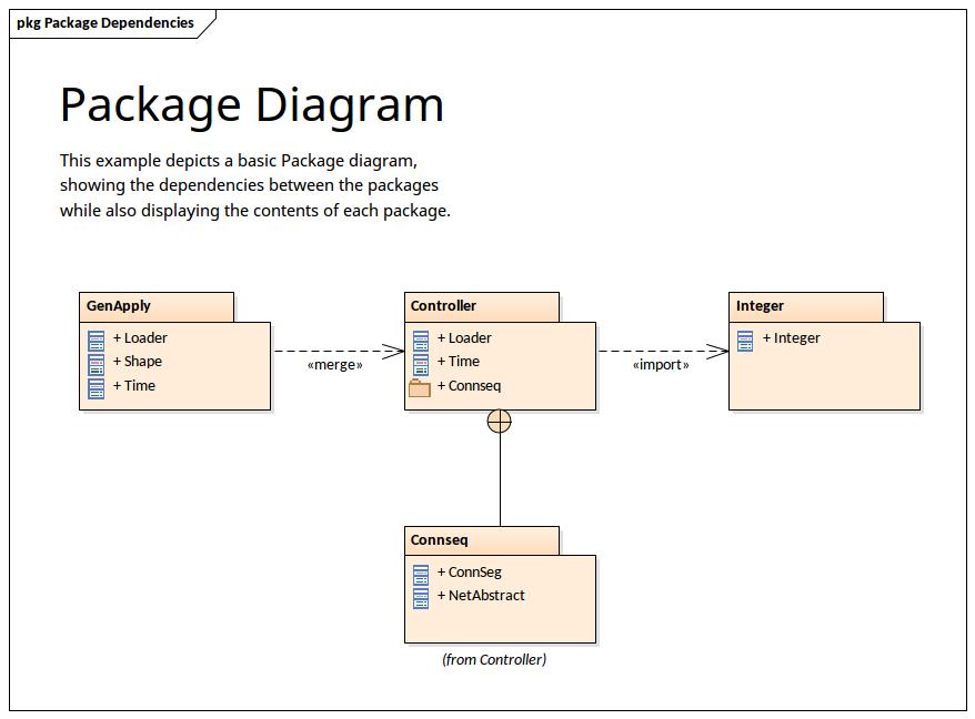 Package Diagram Showing Dependencies