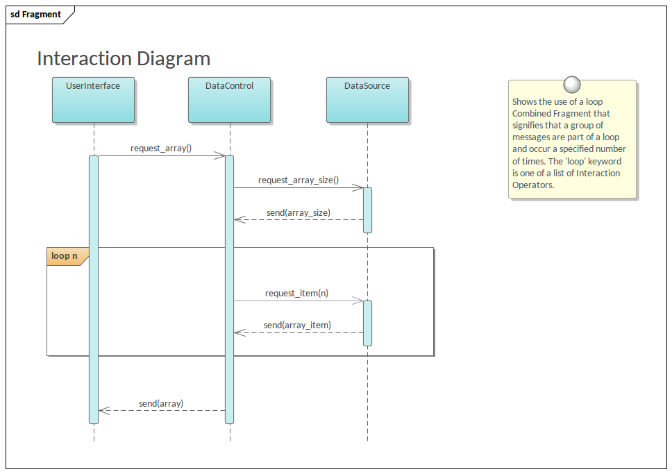 Sequence    Diagram    with Fragment   Enterprise Architect