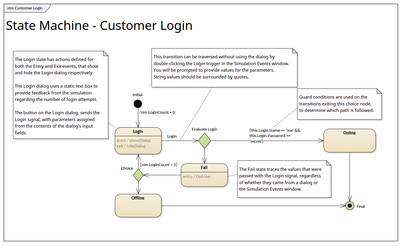 state diagram for login wiring diagrams hidden State Diagram For User Login state machine diagram transition