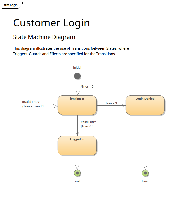 state machine diagram transition guards and effects State Diagram For User Login state diagram for login wiring