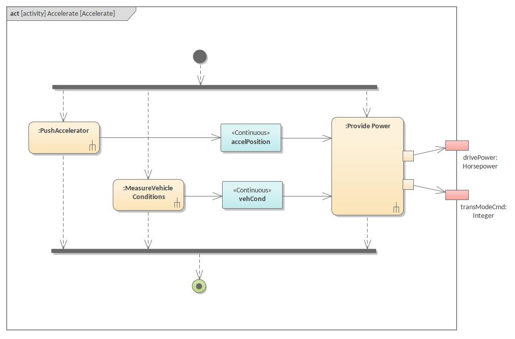 Sysml Activity Diagram Accelerate Enterprise Architect Diagrams Gallery