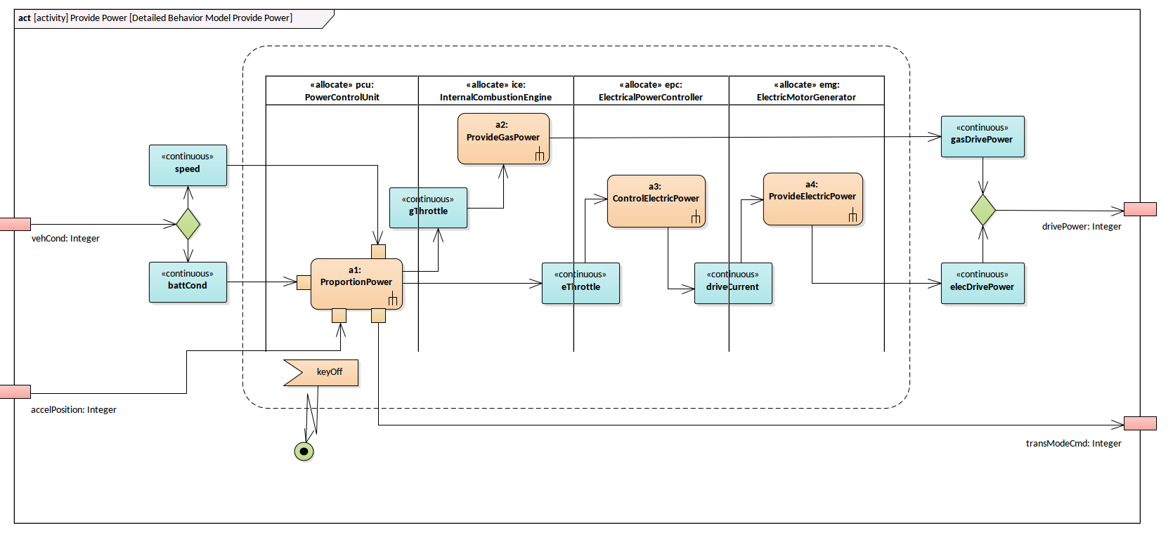 Sysml Activity Diagram Provide Power Enterprise Architect Diagrams Gallery