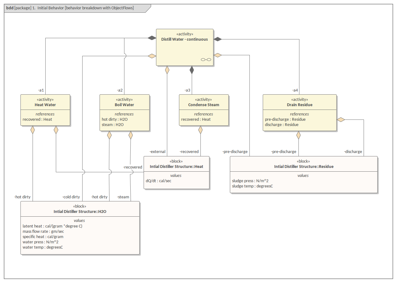 Sysml Block Definition Diagram