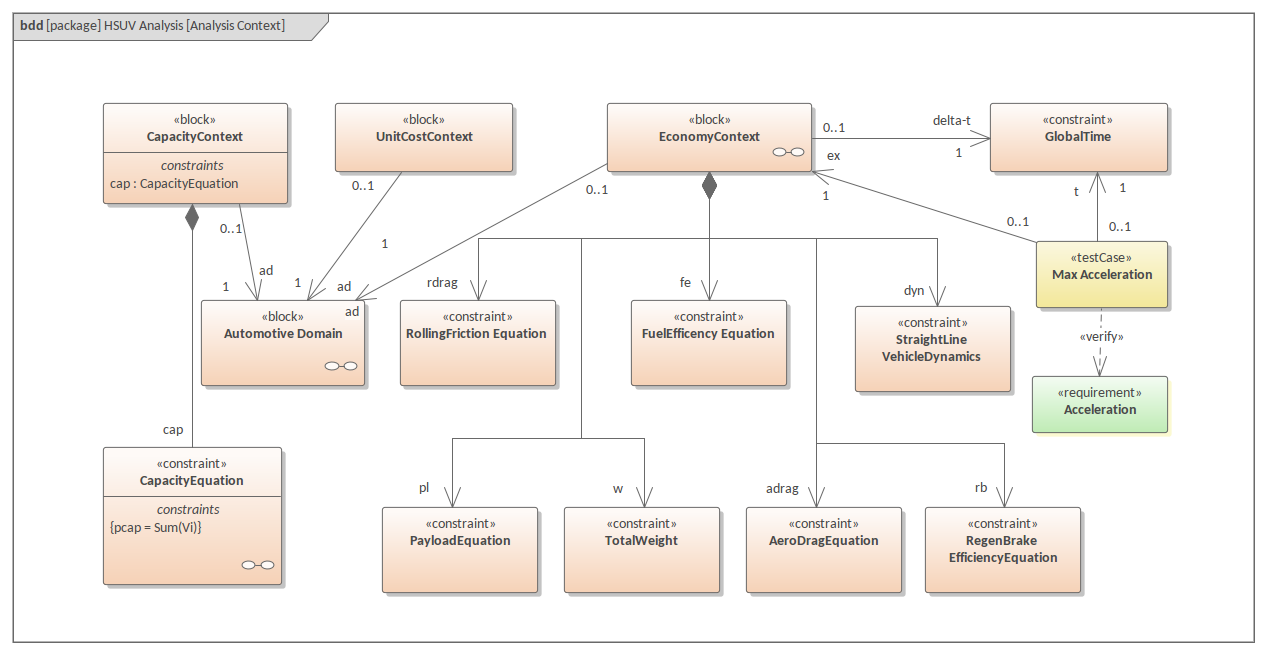 Sysml Block Diagram