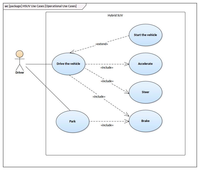 SysML Use Case - Hybrid SUV Use case | Enterprise ...