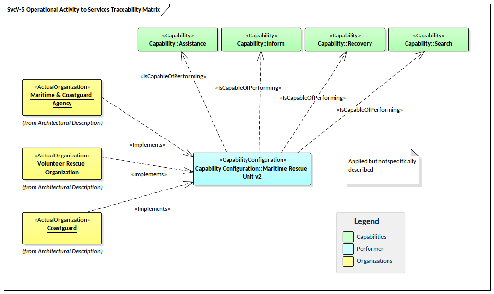 UAF Operational Activity to Services Traceability Matrix