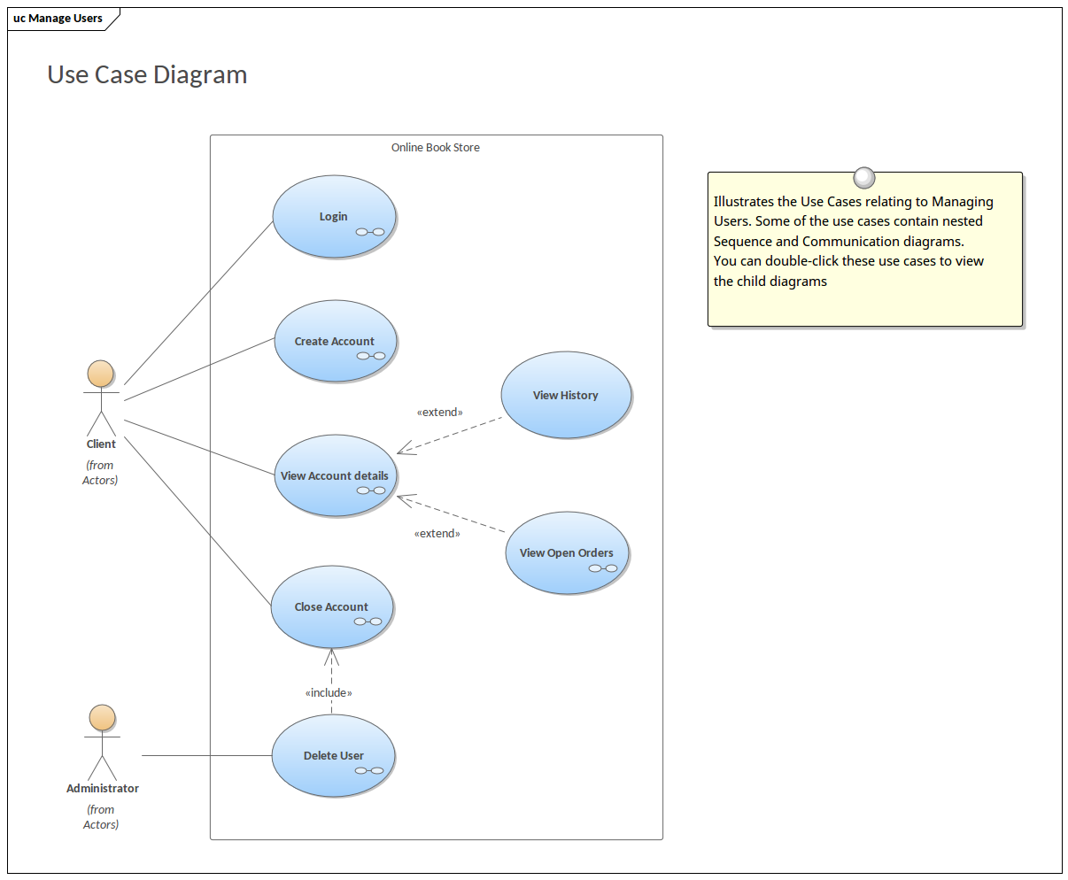 Use Case Model - Bookstore | Enterprise Architect Diagrams Gallery Use Case Diagram on use case statement, use case line, use case flow, agile software development, use case scenarios, use case art, timing diagram, functional requirements, use case document, communication diagram, use case model, use case computer, use case illustration, use case architecture, use case template, use case solution, deployment diagram, use case words, user story, use case writing, state diagram, traceability matrix, requirements analysis, use case map, unified modeling language, use case graph, use case project, component diagram, use case description, use case figure, use case presentation, software requirements specification,
