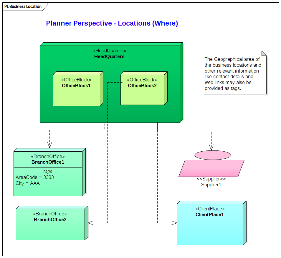 Zachman Business Location Model