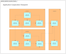 Application Cooperation Viewpoint