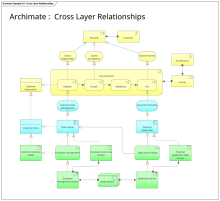 ArchiMate Cross Layer Relationships