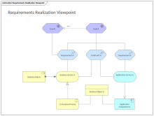 Requirements Realization Viewpoint