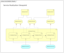 Service Realization Viewpoint