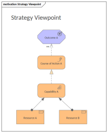 Strategy Viewpoint