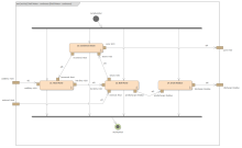 SysML Activity Diagram - Distiller Continuous Process