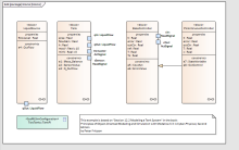 SysML Block Definition Diagram - Liquid Tank