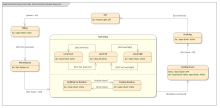 SysML StateMachine Diagram - Distiller Simple StateMachine